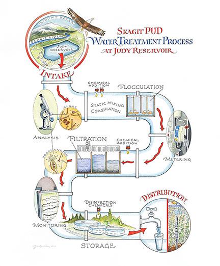 Process Map Blog